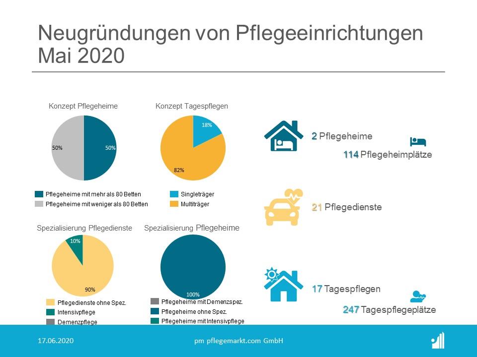 Neugründungen Spezialisierungen Mai 2020