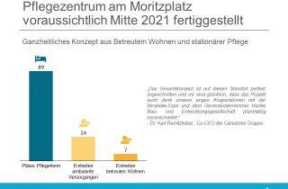 Pflegezentrum am Moritzplatz voraussichtlich Mitte 2021 fertiggestellt