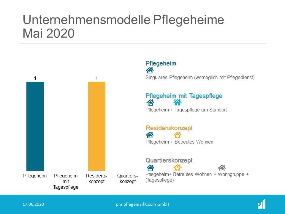 Unternehmensmodelle Pflegeheime Mai 2020