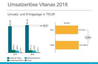 Vitanas Jahresbericht 2018