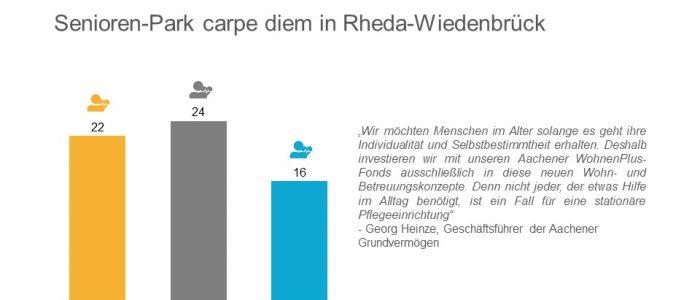 Aachener Grundvermögen erwirbt Senioren-Park carpe diem in Rheda-Wiedenbrück