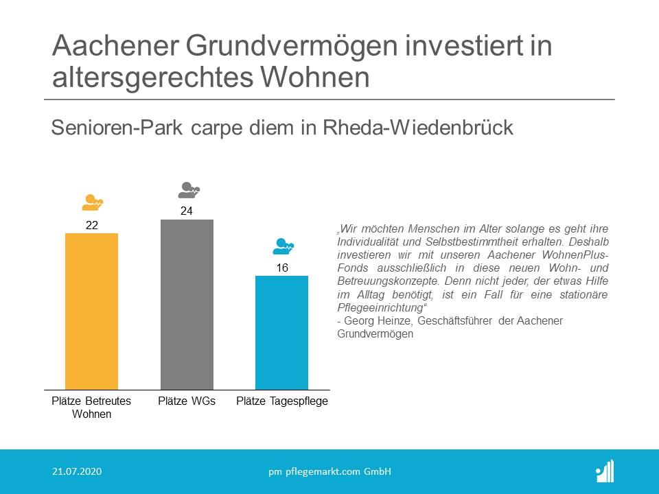 Aachener Grundvermögen erwirbt die Immobilie des Senioren-Parks carpe diem in Rheda-Wiedenbrück