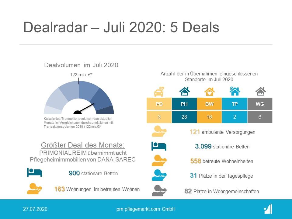 Dealradar Juli 2020