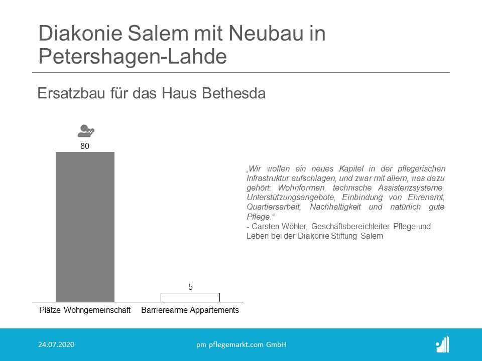In Petershagen-Lahde wird eine neue Wohneinrichtung der Diakonie Stiftung Salem entstehen, wie das Unternehmen mitteilt.