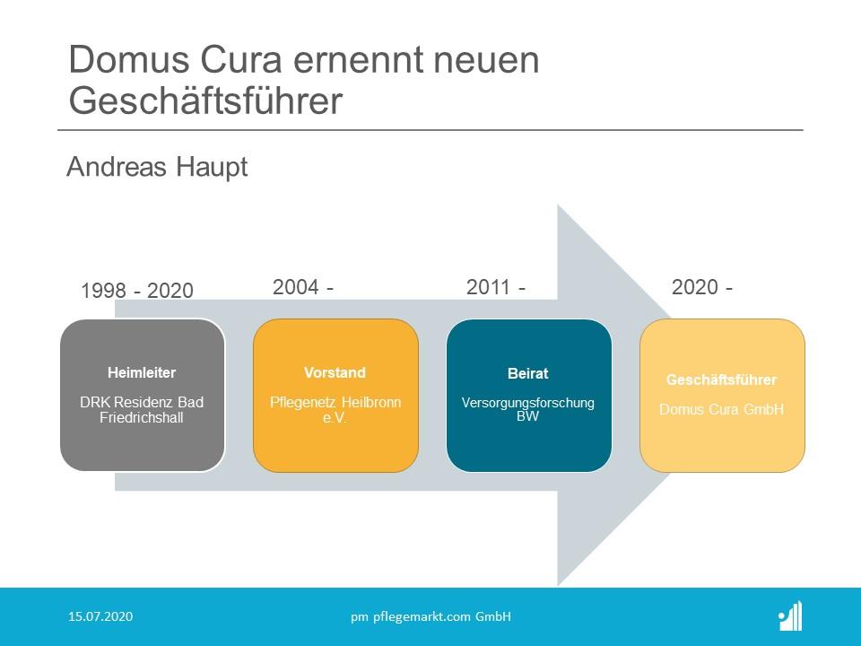 Domus Cura ernennt Andreas Haupt zum Geschäftsführer
