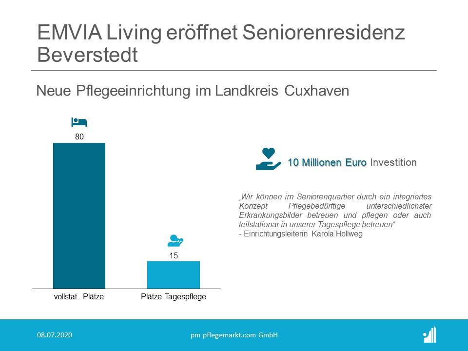Der Pflegeheimbetreiber EMVIA LIVING (Rang 13 der Top 30 Pflegeheimbetreiber 2020) mit Sitz in Hamburg und Berlin gibt die Eröffnung des Seniorenquartiers Beverstedt für August 2020 bekannt.