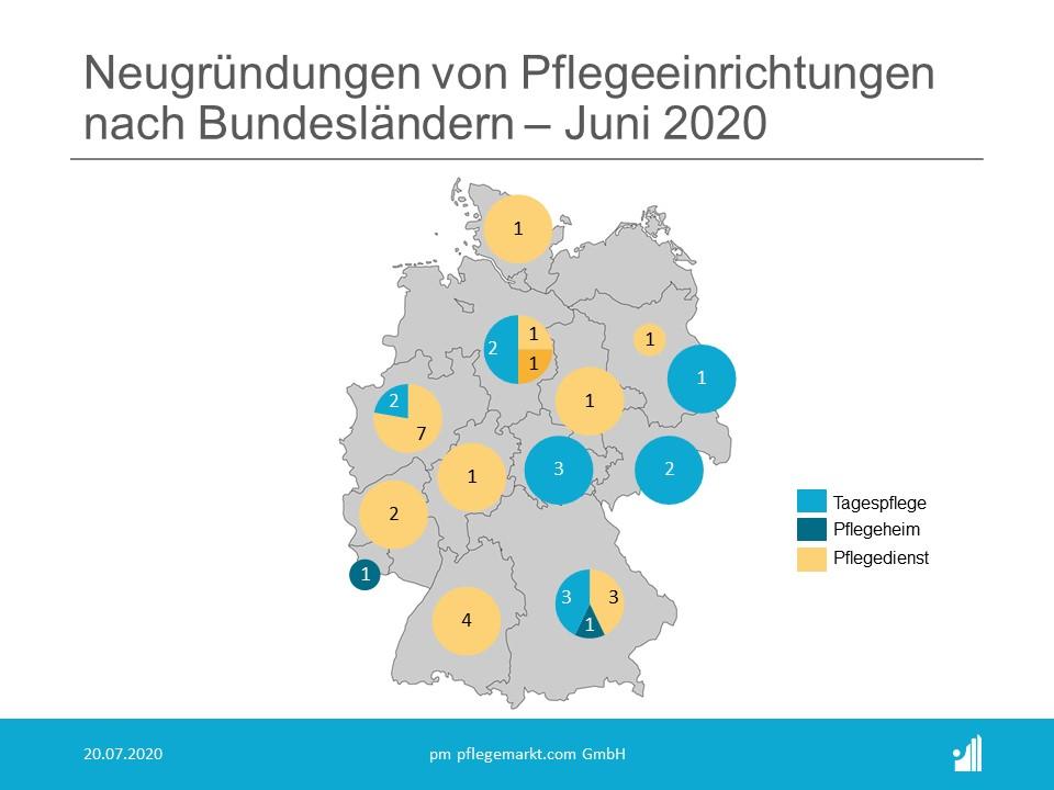Gründungsradar Bundesländer Juni 2020