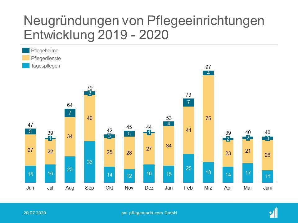 Gründungsradar Neugründungen Juni 2020