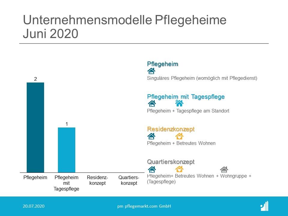 Gründungsradar Unternehmensmodelle Pflegeheime Juni 2020