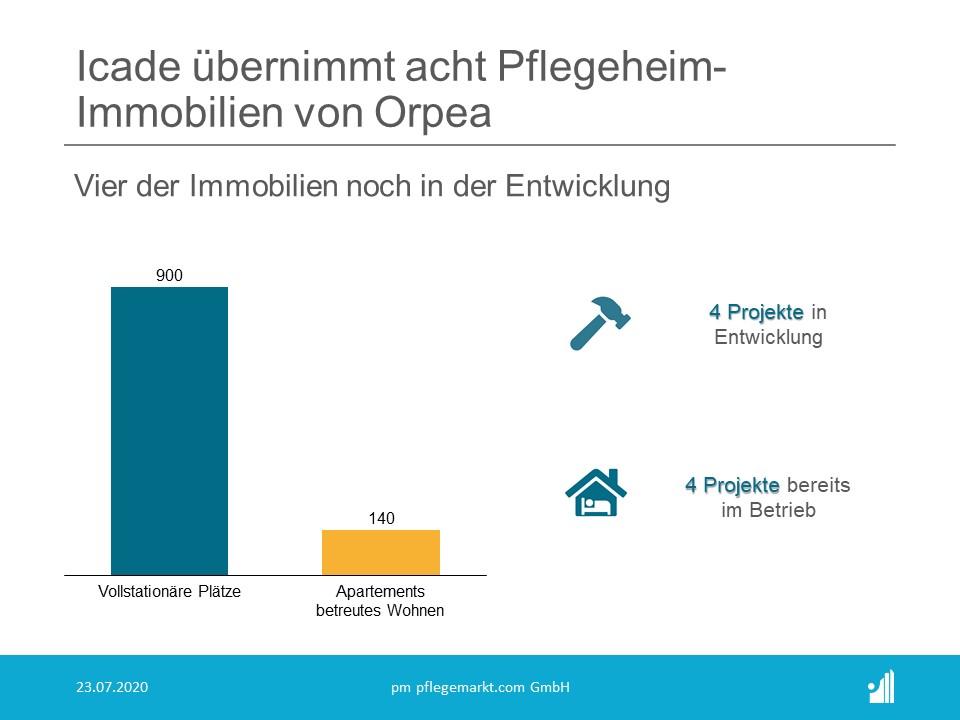Der Verkäufer, Orpéa, wird alle Immobilien weiter betreiben und bleibt neben Icade als Investor an einer Reihe von Immobilien beteiligt.