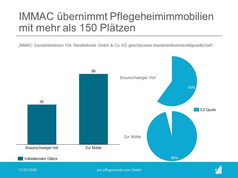 Immac übernimmt Immobilie Braunschweiger Hof und Zur Mühle
