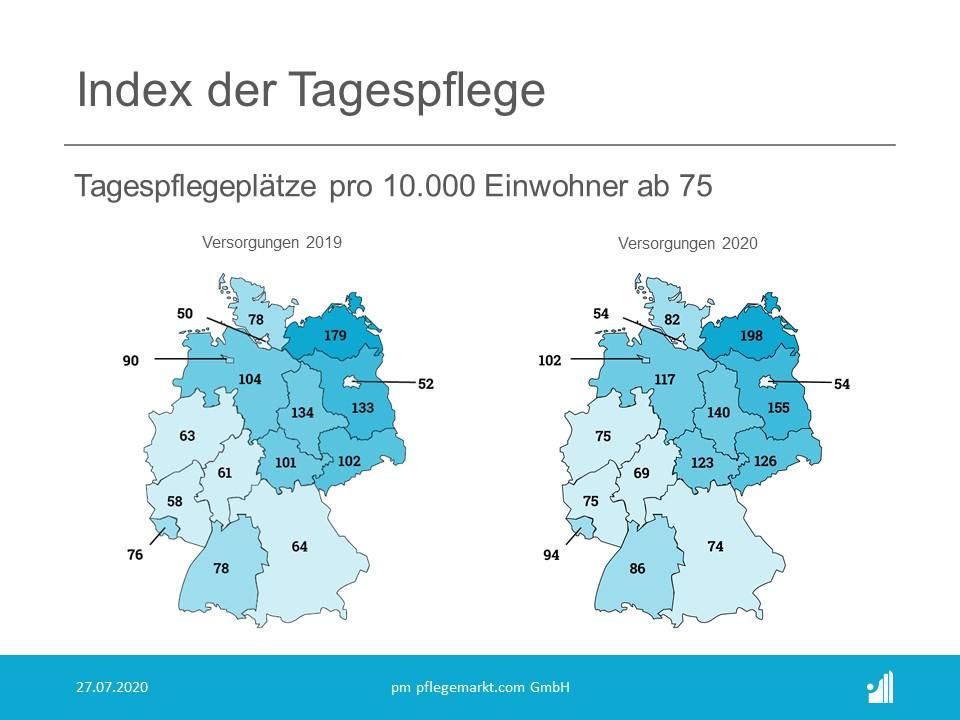 Die Versorgung mit Tagespflegeplätzen 2019 im Vergleich zu 2020