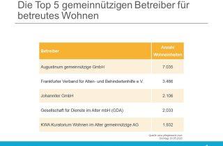 Liste der Top 5 größten gemeinnützigen Betreiber für betreutes Wohnen