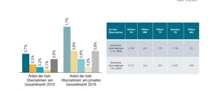 M&A Deal Analyse Pflege 1. Halbjahr 2020 -Prozentuale Uebernahme