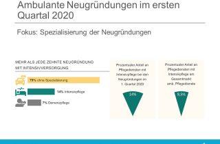 Neugründungen Ambulant Spezialisierung erstes Quartal 2020