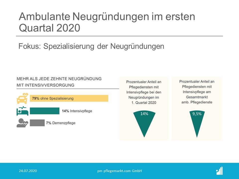 Die Analysen von pflegemarkt.com haben  die ambulanten Neugründungen im ersten Quartal 2020 analysiert