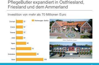 PflegeButler investiert 70 Millionen in Neubauten