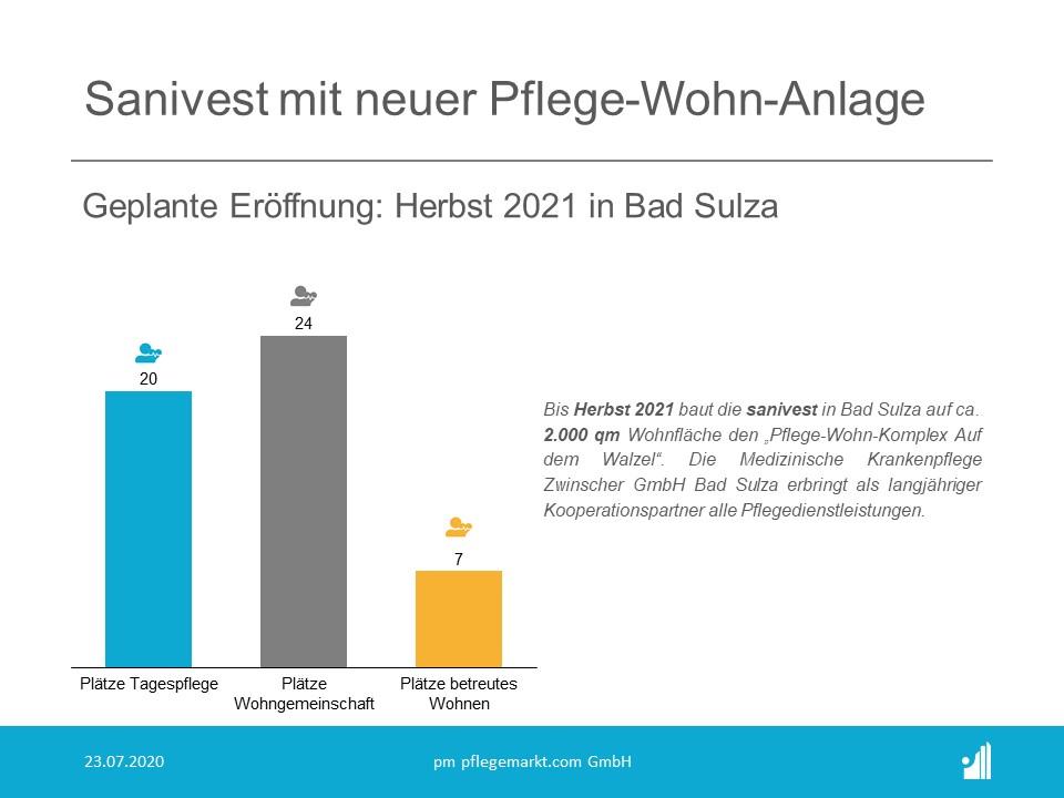 """Bis Herbst 2021 baut die sanivest hier auf ca. 2.000 qm Wohnfläche den """"Pflege-Wohn-Komplex Auf dem Walzel"""""""