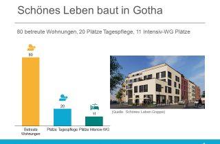 Schönes Leben Gruppe baut in Gotha