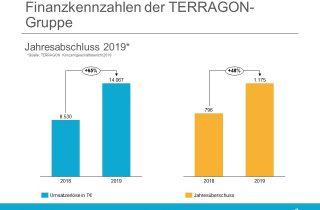 Terragon Konzernbericht 2019