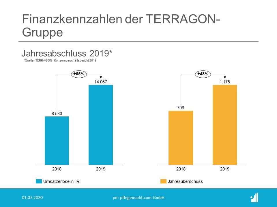 Terragon Jahresbericht 2019