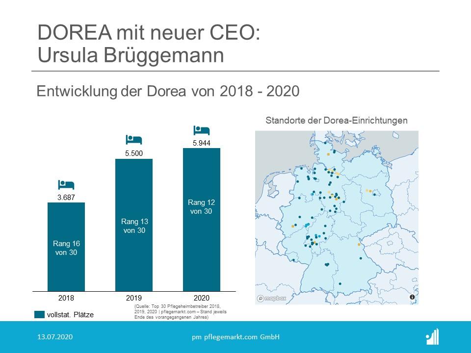 Ursula Brüggemann wird neue CEO von Dorea