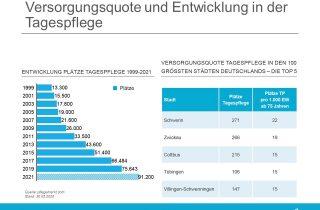 Versorgungsquote Tagespflege Top 5 Staedte