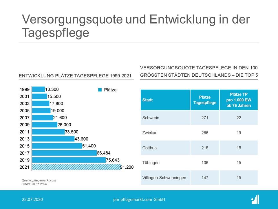 Die Analysten von pflegemarkt.com haben die Versorgungsquote im Bereich der Tagespflege in den 100 größten deutschen Städten ermittelt
