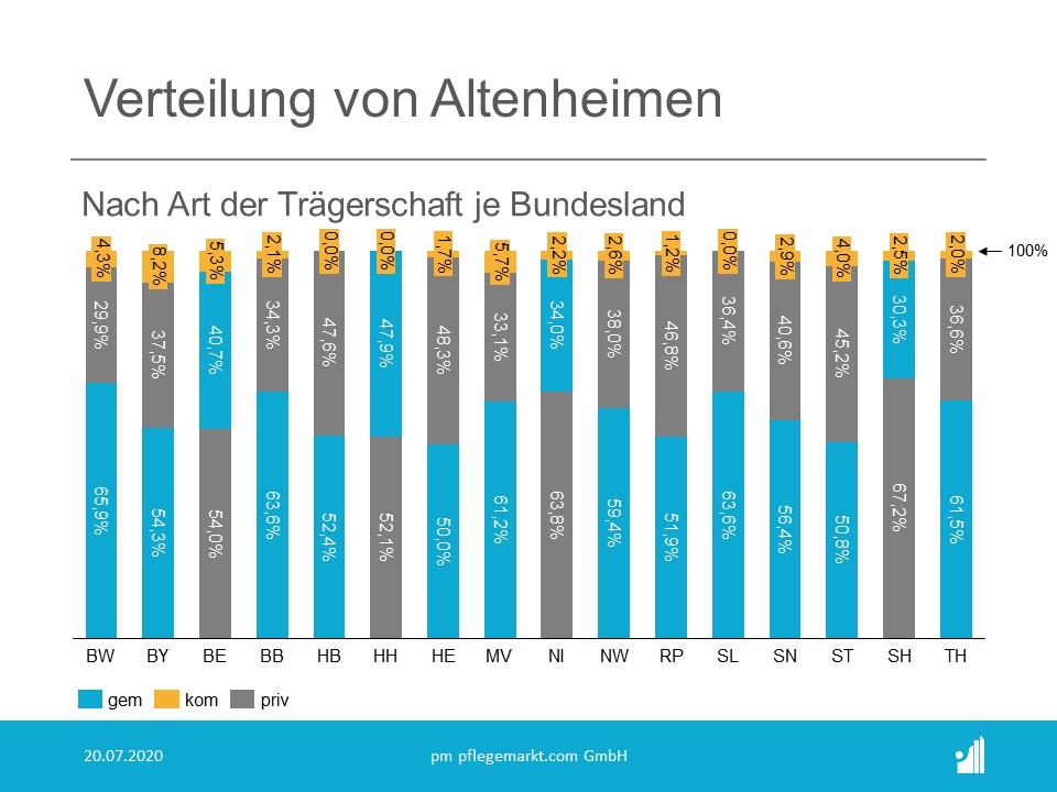 Verteilung von Altenheimen nach Träger Bundesland 2020