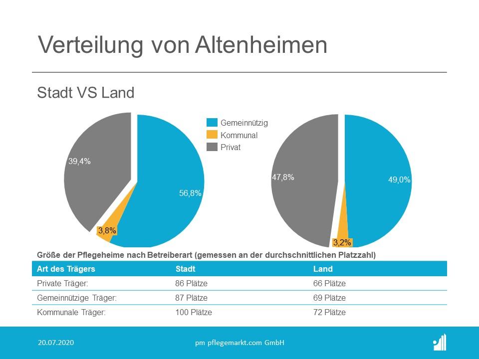 Verteilung von Altenheimen nach Traeger Stadt VS Land 2020
