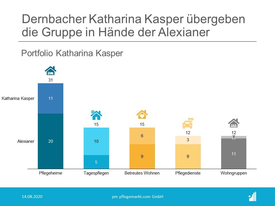 Alexianer übernehmen Katharina Kasper