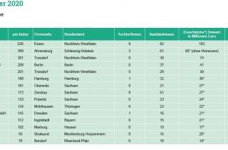 Die Liste der Top 15 Sanitätshäuser