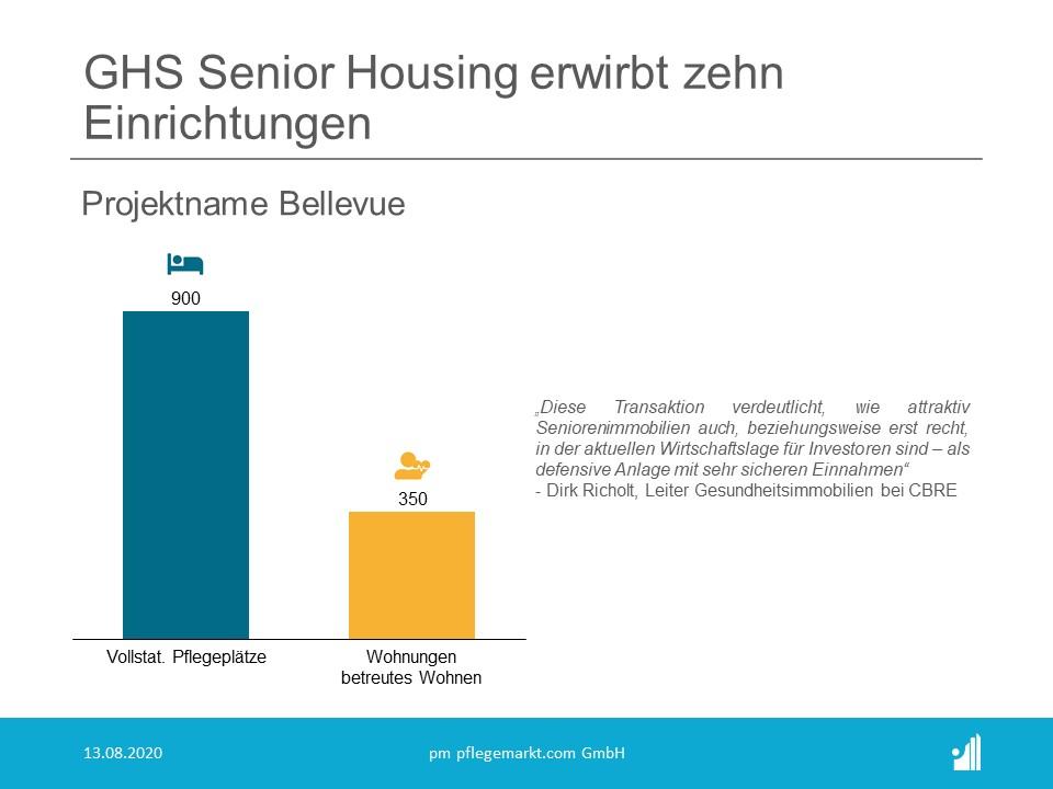 Das von der GHS Senior Housing erworbene Paket mit dem Projektnamen Bellevue beinhaltet 900 Pflegebetten und 350 Wohnungen.