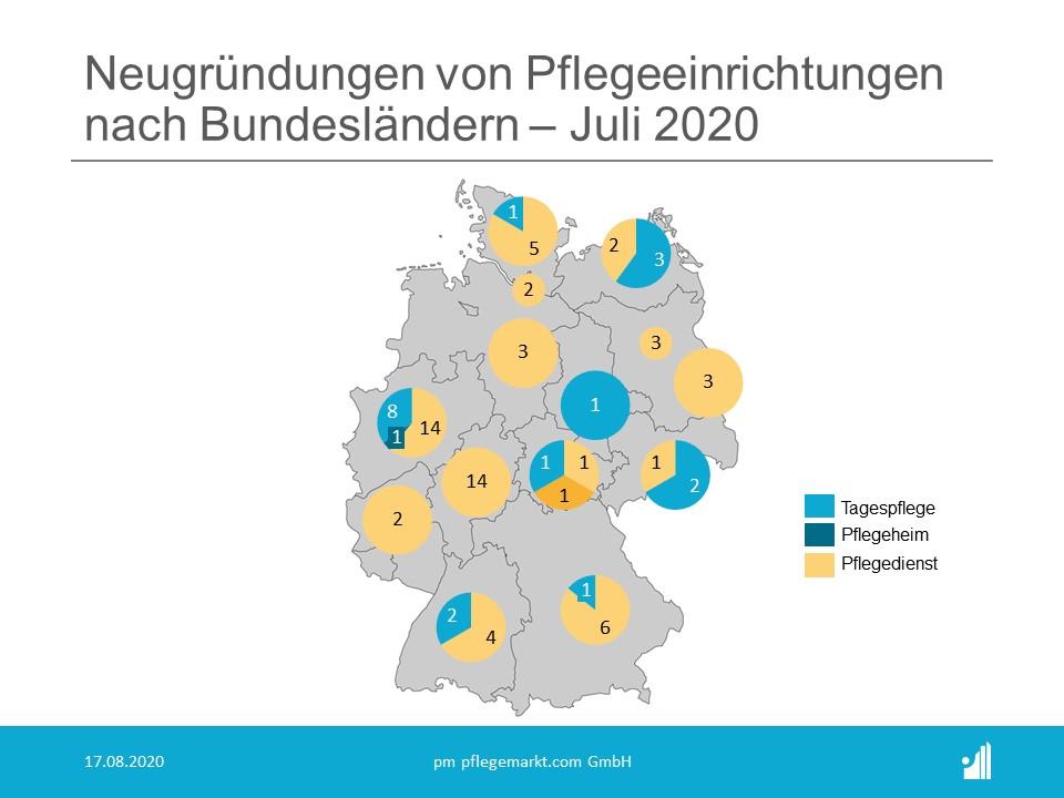 Gründungsradar Bundesländer Juli 2020