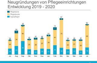 Gründungsradar Juli 2020 - Neugruendungen