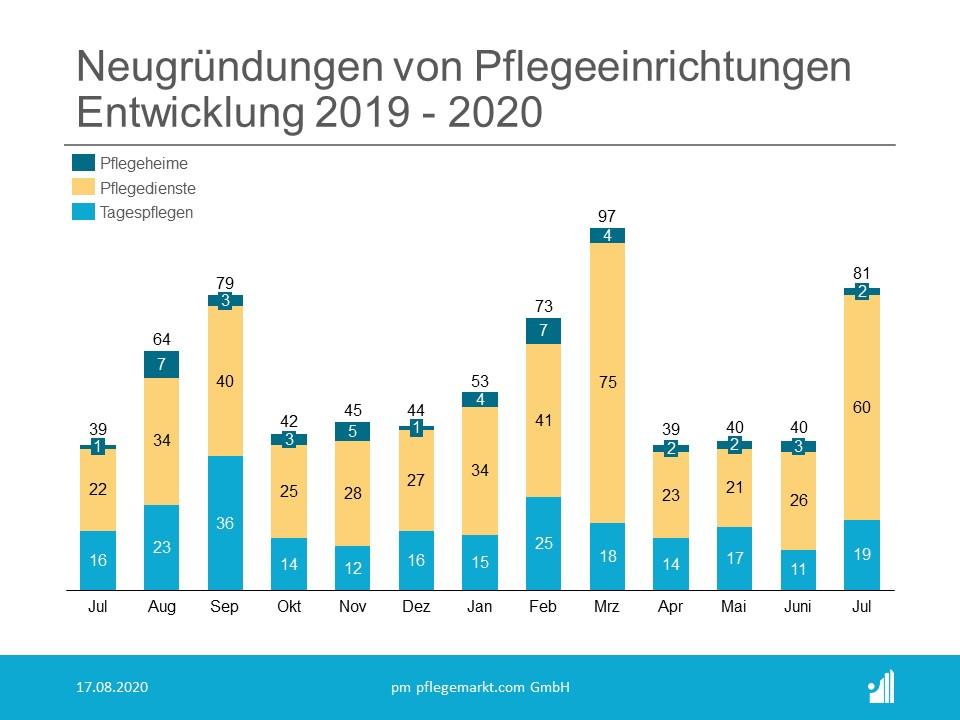 Gründungsradar Neugründungen Juli 2020