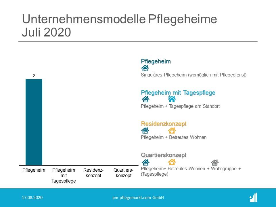Gründungsradar Juli 2020 - Unternehmensmodelle Pflegeheime