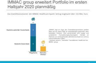 IMMAC erstes Halbjahr 2020