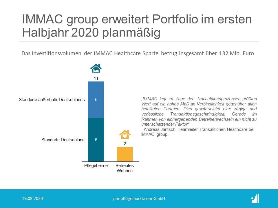 IMMAC-Investitionen im ersten Halbjahr 2020