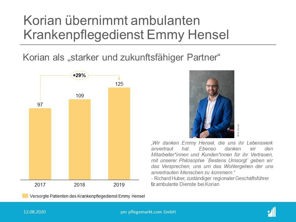 Korian übernimmt Ambulanter Krankenpflegedienst Emmy Hensel