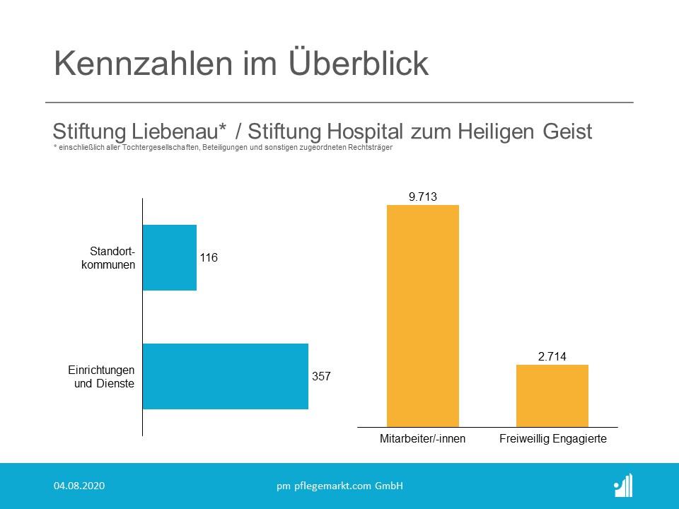 Allgemeine Kennzahlen Stiftung Liebenau