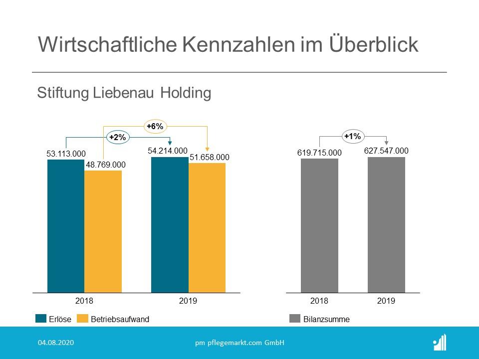 Finanzielle Kennzahlen Stiftung Liebenau
