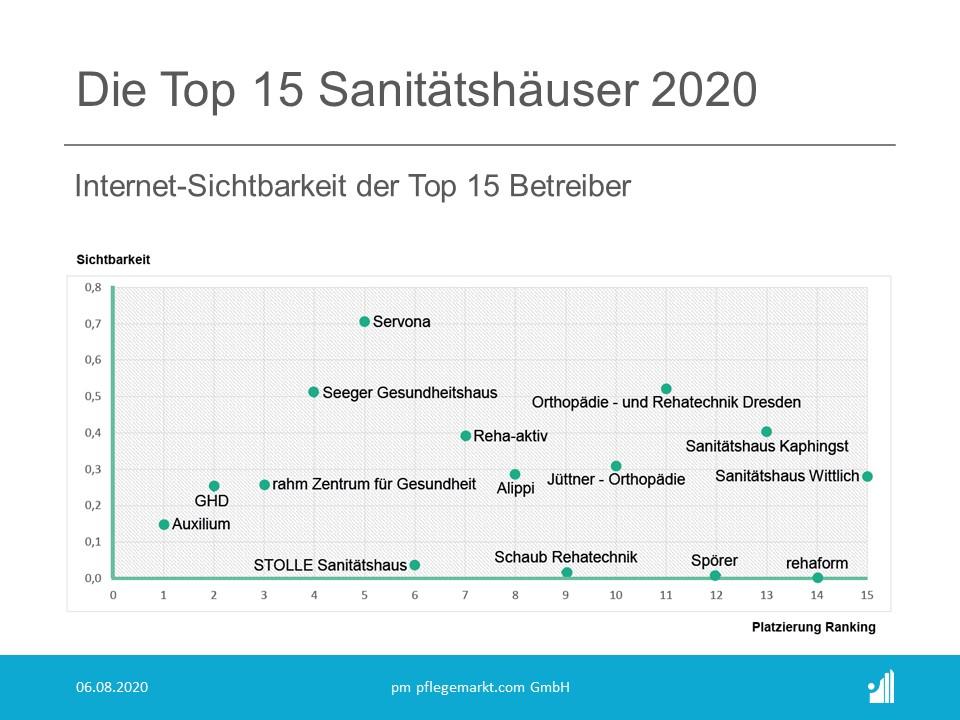 Top 15 Sanitätshäuser Internet Sichtbarkeit
