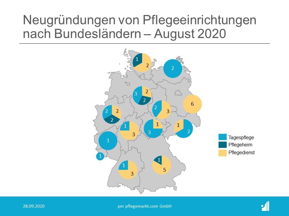 Gründungsradar Bundesländer August 2020