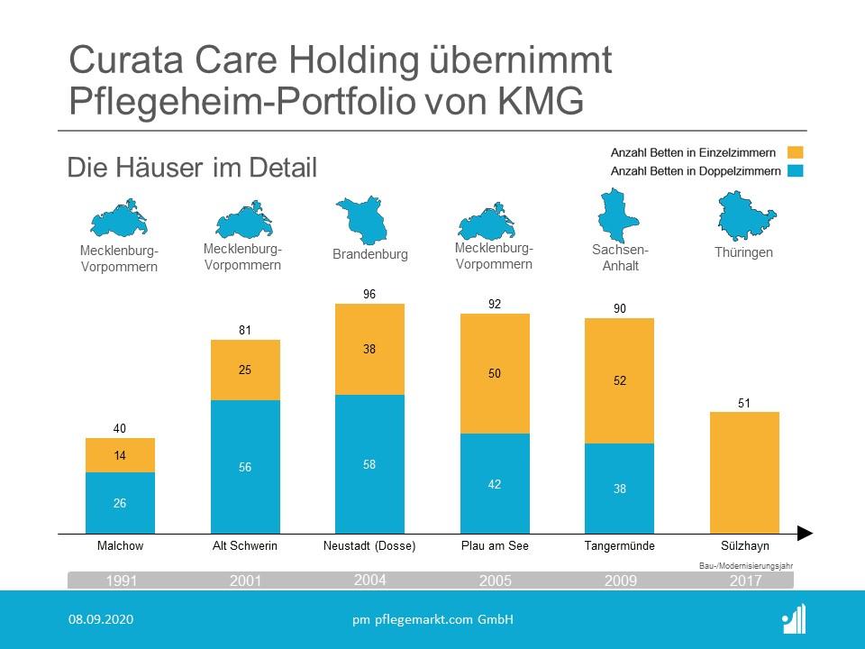 Curata Care Holding übernimmt 6 Pflegeheime von KMG - Analyse Einzel- und Doppelzimmer
