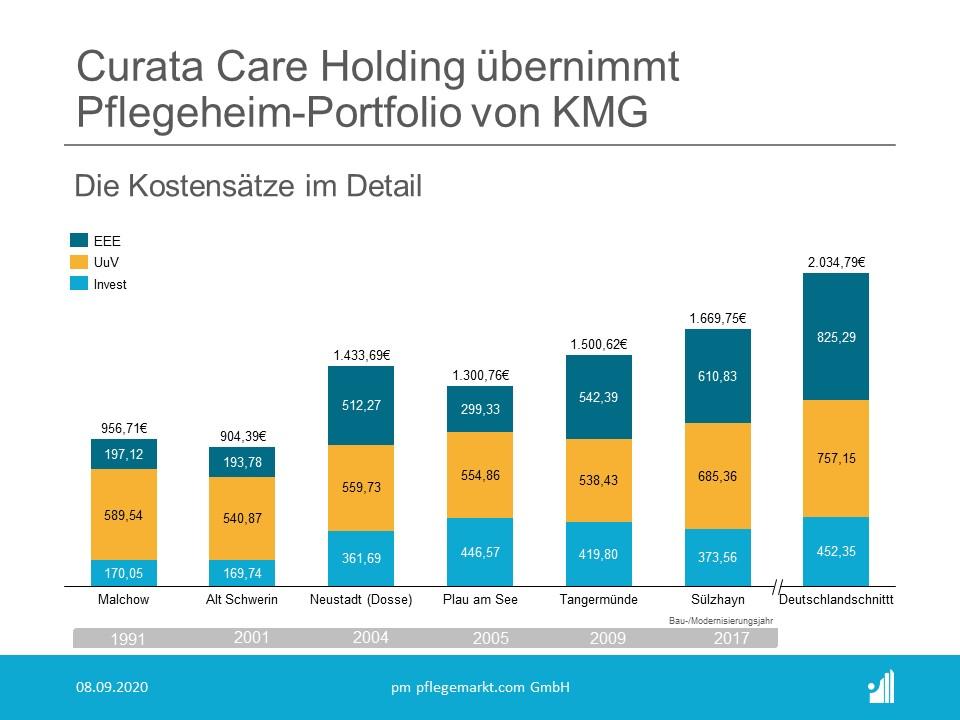 Curata Care Holding kauft Pflegeheime von KMG - Kostenanalyse