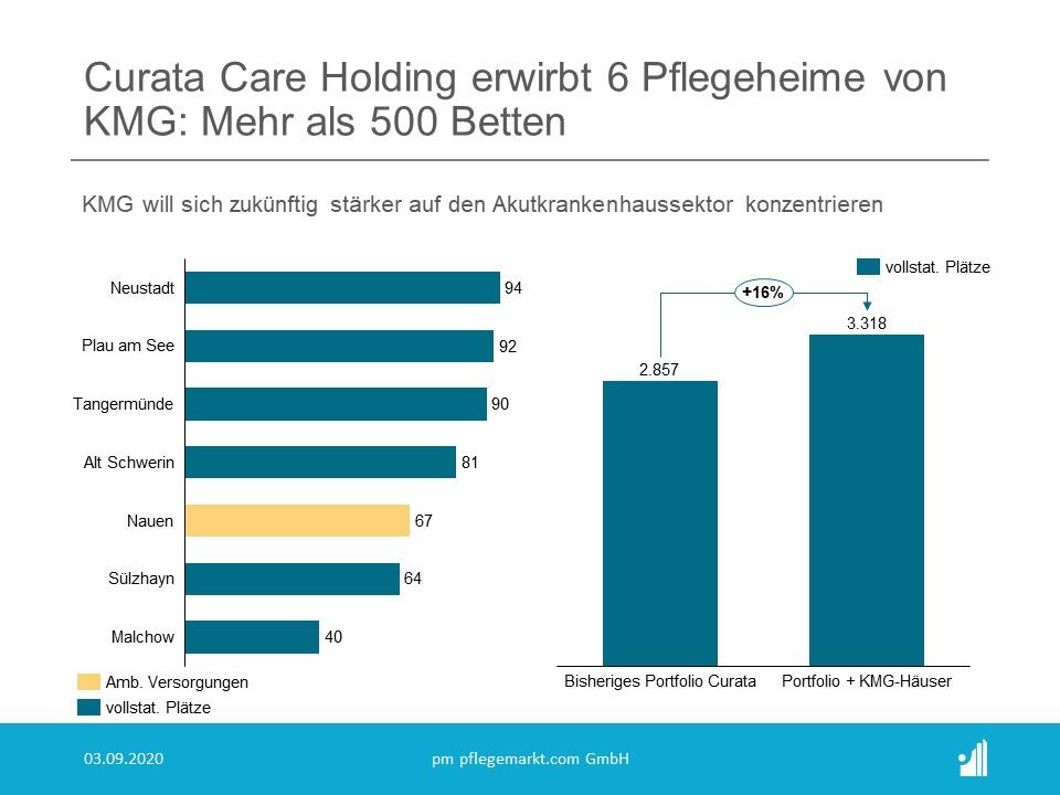 Curata Care Holding übernimmt 6 Pflegeheime von KMG