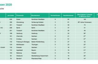 Die Liste der Top 15 Sanitätshäuser 2020