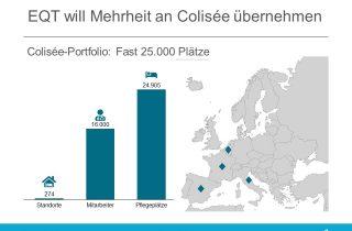 EQT plant Mehrheitsbeteiligung an Colisee