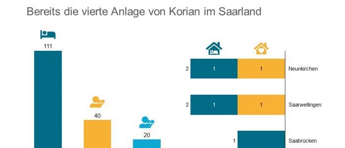 Korian neues Heim Riegelsberg